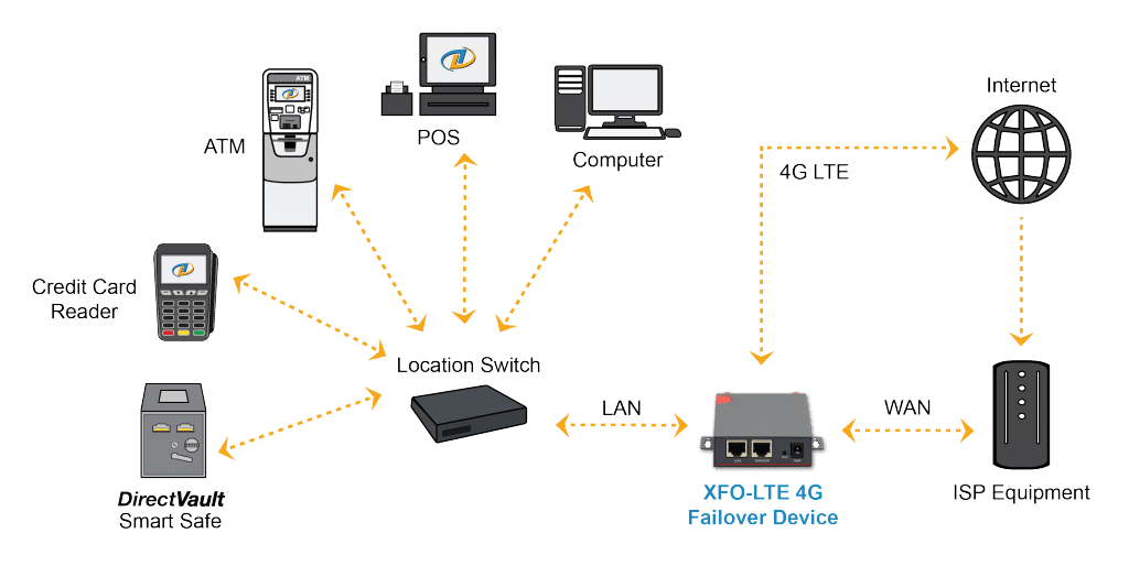 NationalLink XFO-LTE 4G ATM Wireless Failover Solution Flow Chart