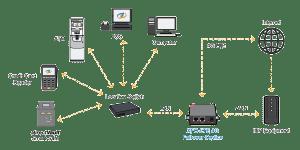 NationalLink XFO-LTE 4G ATM Wireless Failover Solution Flow Chart